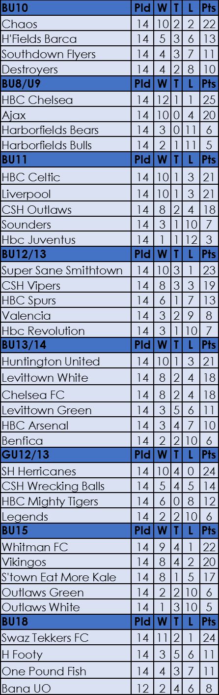 week 8 table
